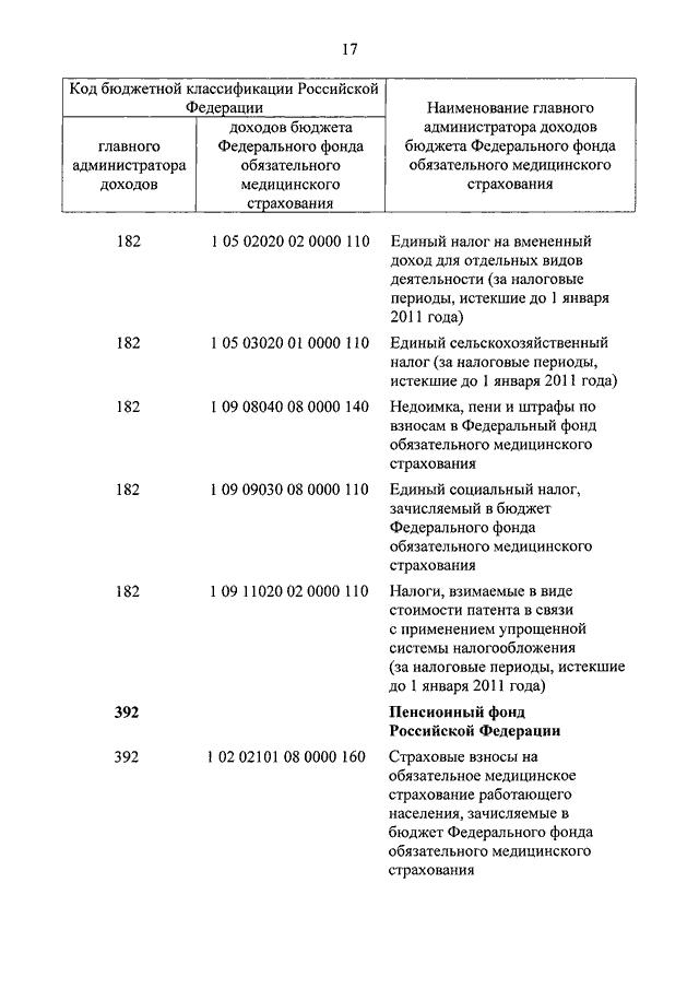 федеральный закон о бюджете фонда социального страхования на 2011 год