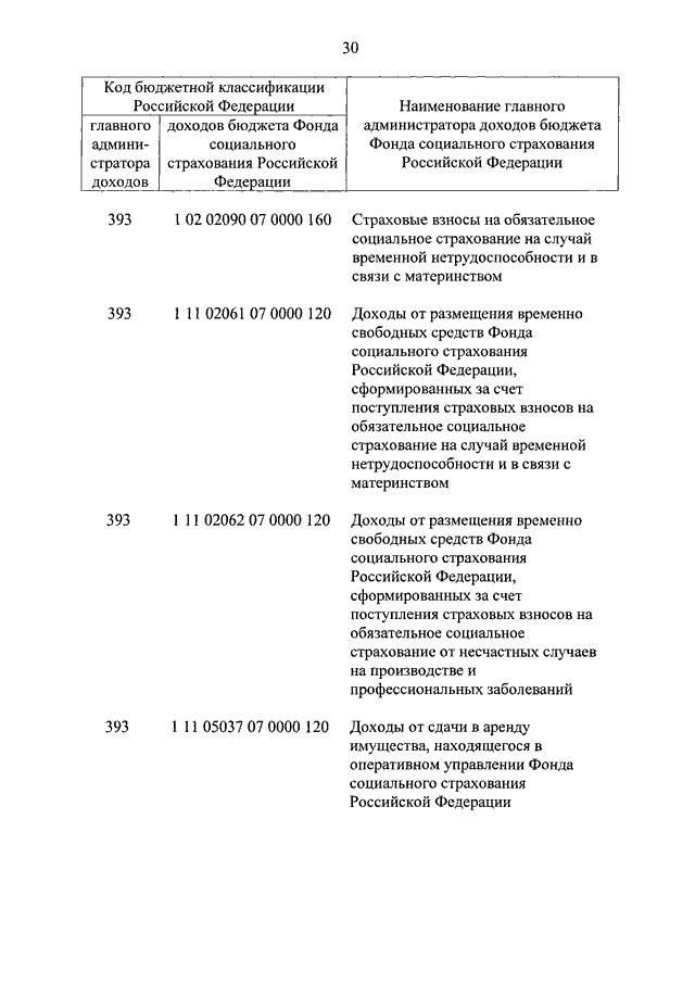 закон о бюджете фонда социального страхования рф на 2015 год